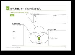 「ブランド構築」のツールでビジネスを分析する